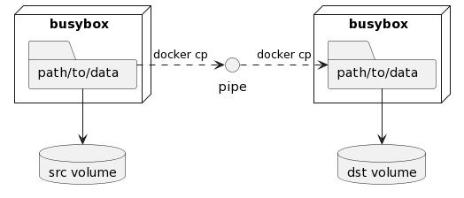 "PlantUML Syntax:<br /> @startuml<br /> () ""pipe""</p> <p>node ""busybox"" as ""srccon"" {<br />     folder ""path/to/data"" as ""srcdir"" {<br />     }<br /> }</p> <p>database ""src volume"" as ""srcvol"" {<br /> }</p> <p>node ""busybox"" as ""dstcon"" {<br />     folder ""path/to/data"" as ""dstdir"" {<br />     }<br /> }</p> <p>database ""dst volume"" as ""dstvol"" {<br /> }</p> <p>srcdir -d-> srcvol<br /> dstdir -d-> dstvol</p> <p>srcdir ..r.> pipe : docker cp<br /> pipe ..r.> dstdir : docker cp<br /> @enduml<br />"