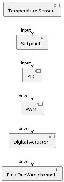 Basic Control Chain