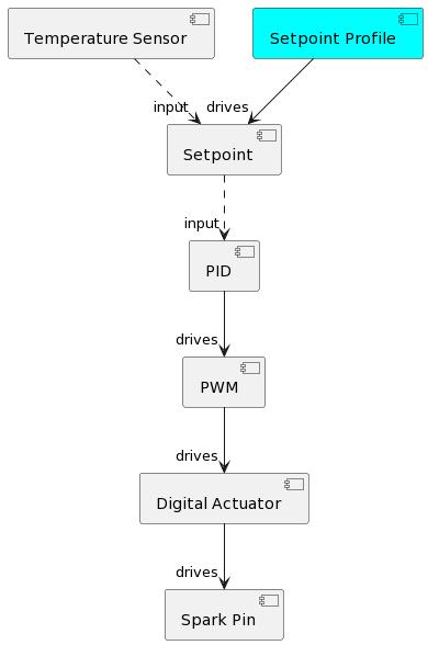 Profile Control Chain
