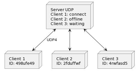 Centralio Client/Server sample architecture