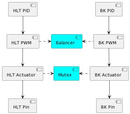 Balanced Control Chain