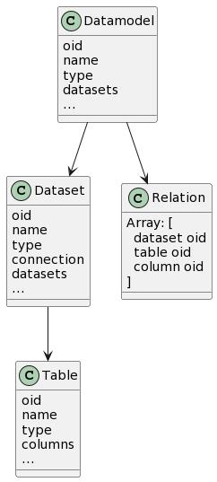Object Model Diagram