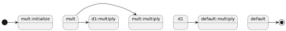 Factorial Algorithm State Diagram