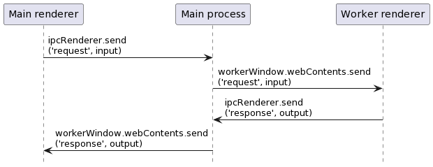 Electron-Vue Worker Process – Technical Moron