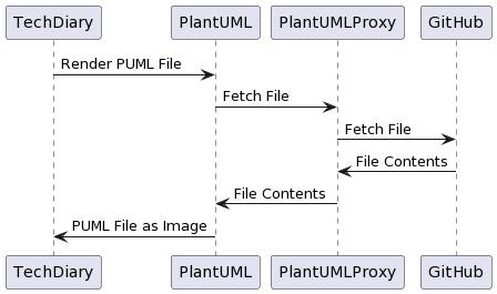UML rendered