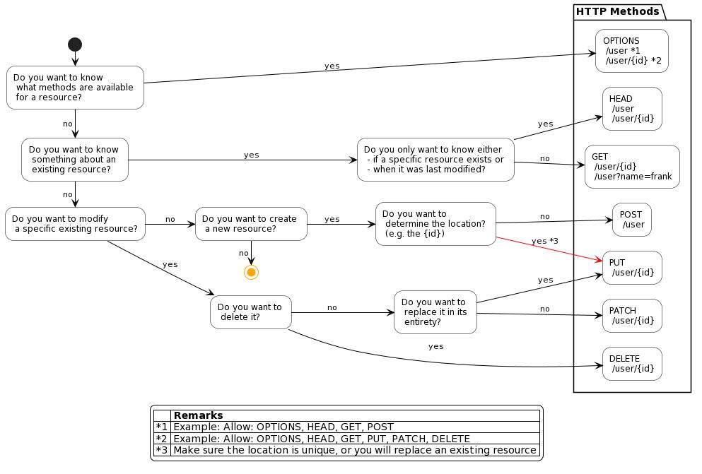 An HTTP method decision chart