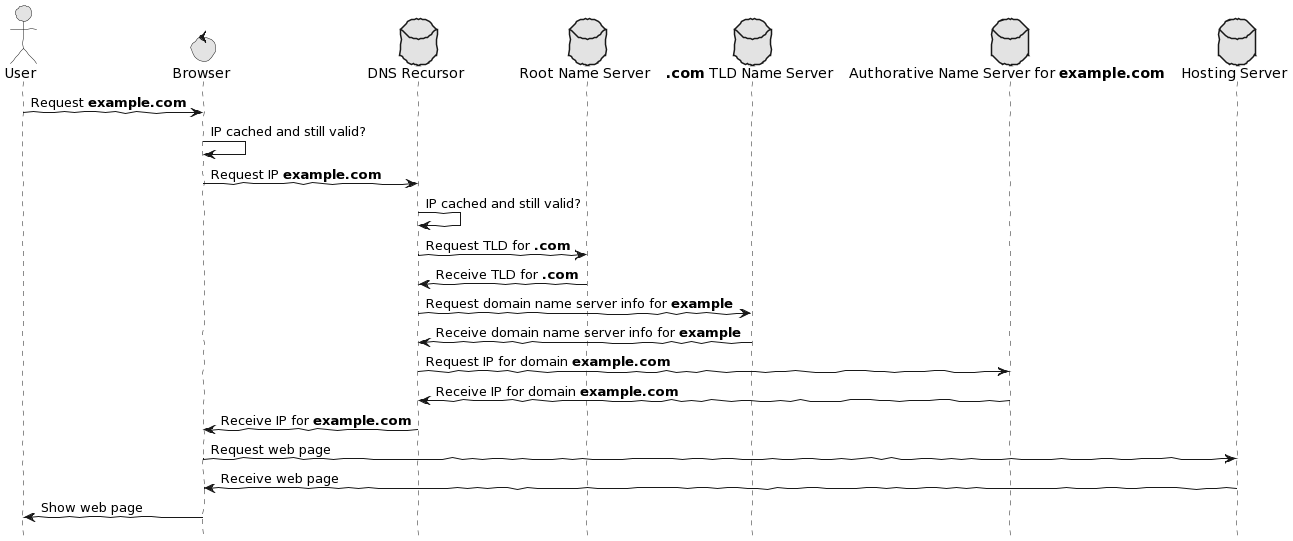 Inner working DNS graph