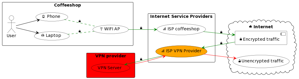 Traffic pattern when using VPN provider